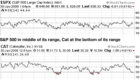 Cat vs. S&P 500 trading channels
