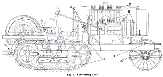 Lubrication Chart for Caterpillar 75